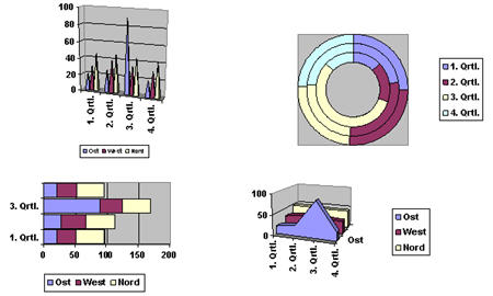 diverse_diagramme